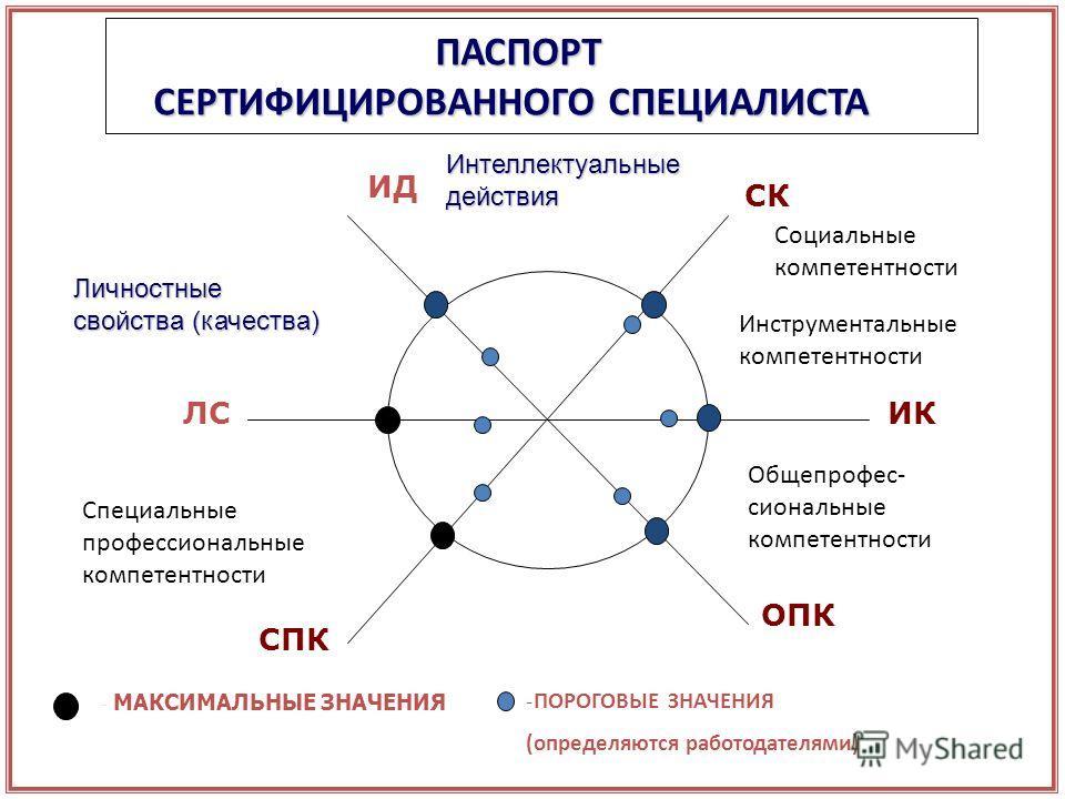 ПАСПОРТ СЕРТИФИЦИРОВАННОГО СПЕЦИАЛИСТА ИД СК ИК ОПК СПК ЛС -ПОРОГОВЫЕ ЗНАЧЕНИЯ (определяются работодателями) - МАКСИМАЛЬНЫЕ ЗНАЧЕНИЯ Личностные свойства (качества) Социальные компетентности Общепрофес- сиональные компетентности Специальные профессион