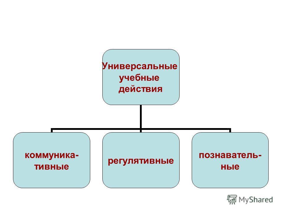 Универсальные учебные действия коммуника- тивные регулятивные познаватель- ные