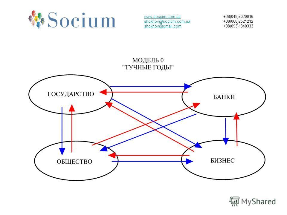 www.socium.com.ua shokhov@socium.com.ua shokhov@gmail.com +38(048)7020016 +38(068)2521212 +38(093)1840333