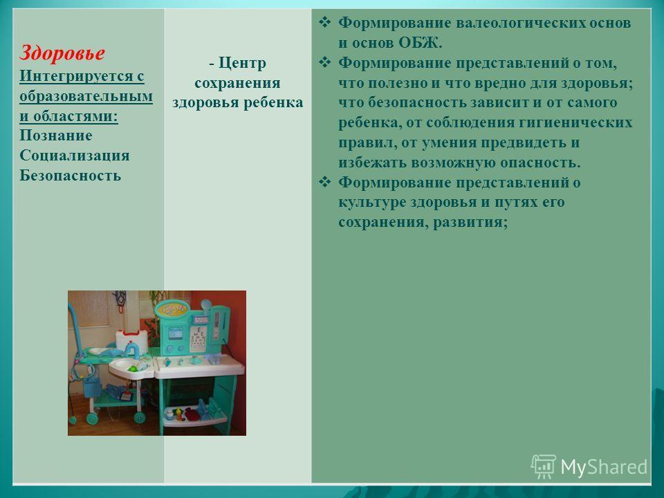 Здоровье Интегрируется с образовательным и областями: Познание Социализация Безопасность - Центр сохранения здоровья ребенка Формирование валеологических основ и основ ОБЖ. Формирование представлений о том, что полезно и что вредно для здоровья; что