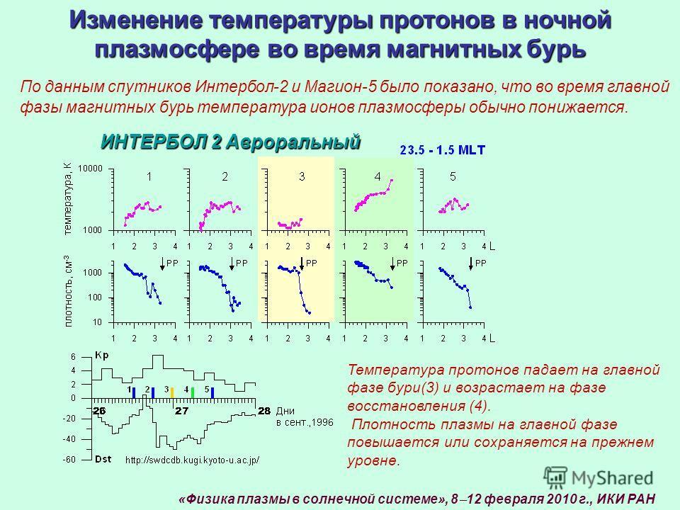Изменение температуры протонов в ночной плазмосфере во время магнитных бурь ИНТЕРБОЛ 2 Авроральный Температура протонов падает на главной фазе бури(3) и возрастает на фазе восстановления (4). Плотность плазмы на главной фазе повышается или сохраняетс