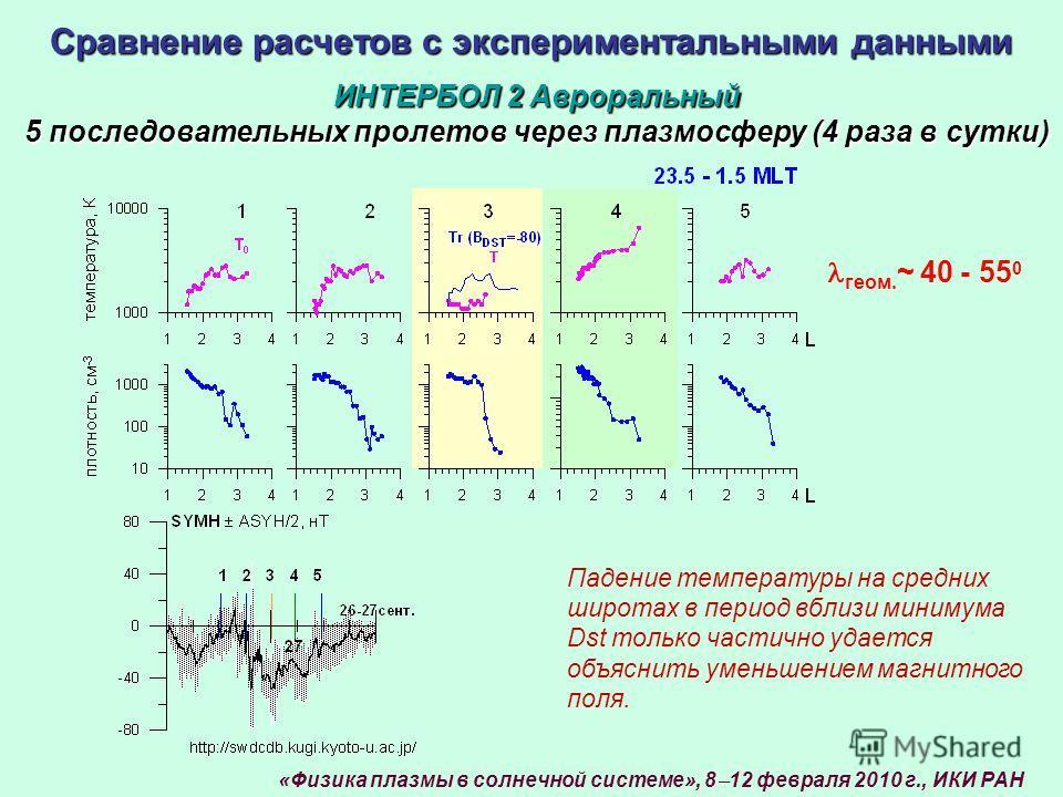 Сравнение расчетов с экспериментальными данными ИНТЕРБОЛ 2 Авроральный 5 последовательных пролетов через плазмосферу (4 раза в сутки) Падение температуры на средних широтах в период вблизи минимума Dst только частично удается объяснить уменьшением ма