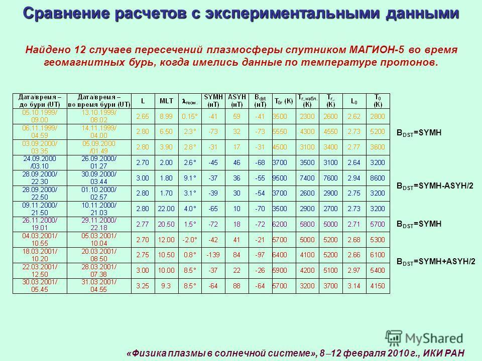 Найдено 12 случаев пересечений плазмосферы спутником МАГИОН-5 во время геомагнитных бурь, когда имелись данные по температуре протонов. Сравнение расчетов с экспериментальными данными B DST =SYMH+ASYH/2 B DST =SYMH-ASYH/2 B DST =SYMH «Физика плазмы в