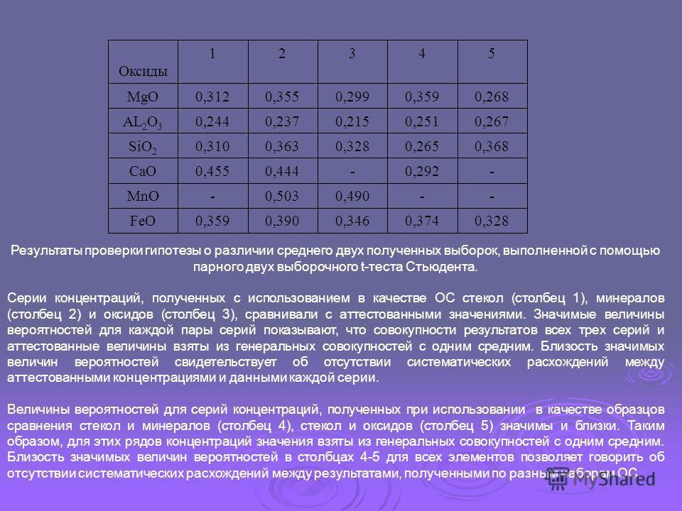 Результаты проверки гипотезы о различии среднего двух полученных выборок, выполненной с помощью парного двух выборочного t-теста Стьюдента. Серии концентраций, полученных с использованием в качестве ОС стекол (столбец 1), минералов (столбец 2) и окси