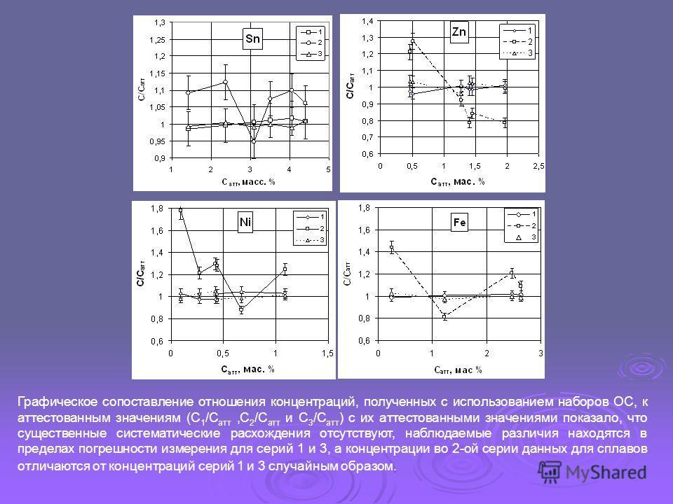 Графическое сопоставление отношения концентраций, полученных с использованием наборов ОС, к аттестованным значениям (С 1 /С атт,С 2 /С атт и С 3 /С атт ) с их аттестованными значениями показало, что существенные систематические расхождения отсутствую