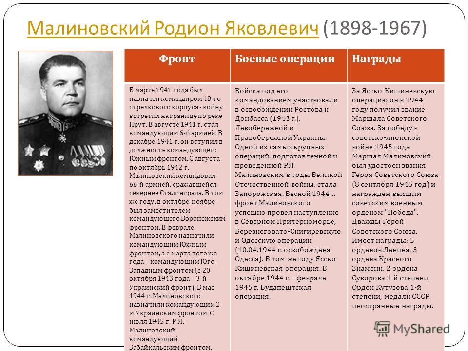 Малиновский Родион Яковлевич Малиновский Родион Яковлевич (1898-1967) ФронтБоевые операцииНаграды В марте 1941 года был назначен командиром 48- го стрелкового корпуса - войну встретил на границе по реке Прут. В августе 1941 г. стал командующим 6- й а