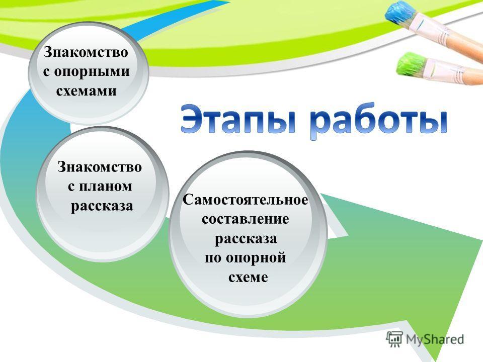 Знакомство с планом рассказа Знакомство с опорными схемами Самостоятельное составление рассказа по опорной схеме