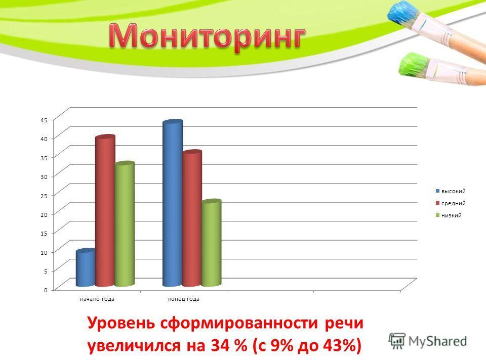 Уровень сформированности речи увеличился на 34 % (с 9% до 43%)