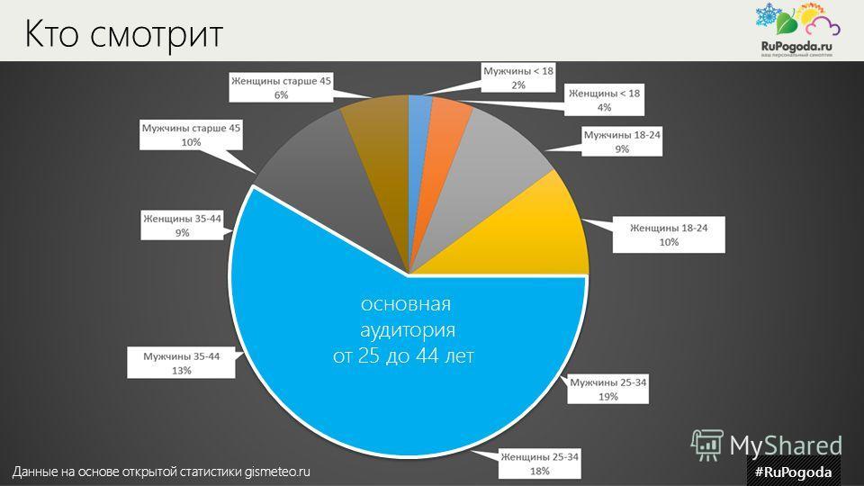 #RuPogoda Кто смотрит #RuPogoda основная аудитория от 25 до 44 лет Данные на основе открытой статистики gismeteo.ru