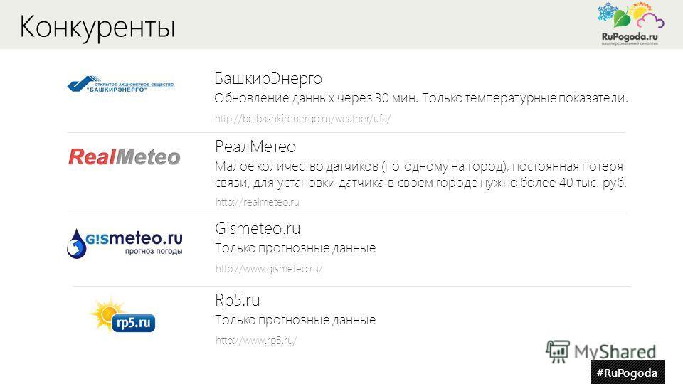 #RuPogoda Конкуренты Rp5.ru Только прогнозные данные http://www.rp5.ru/ БашкирЭнерго Обновление данных через 30 мин. Только температурные показатели. http://be.bashkirenergo.ru/weather/ufa/ РеалМетео Малое количество датчиков (по одному на город), по