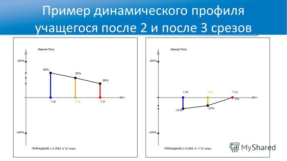 Пример динамического профиля учащегося после 2 и после 3 срезов