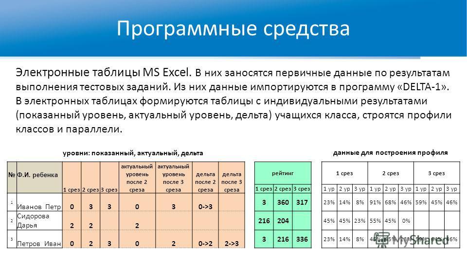 Программные средства Электронные таблицы MS Excel. В них заносятся первичные данные по результатам выполнения тестовых заданий. Из них данные импортируются в программу «DELTA-1». В электронных таблицах формируются таблицы с индивидуальными результата