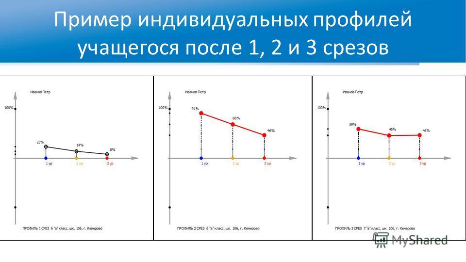 Пример индивидуальных профилей учащегося после 1, 2 и 3 срезов