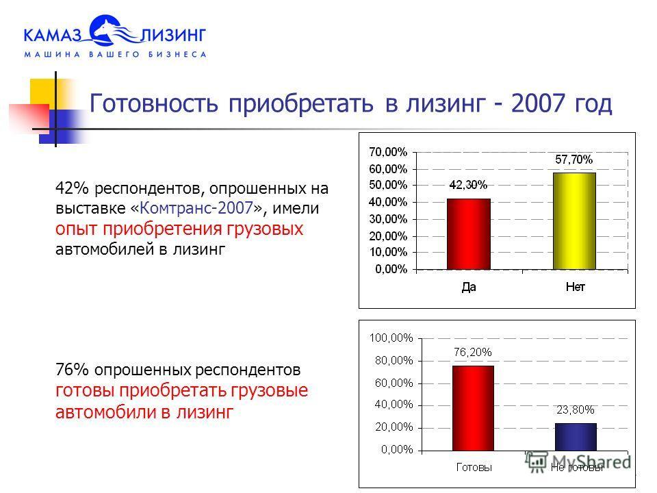 2 42% респондентов, опрошенных на выставке «Комтранс-2007», имели опыт приобретения грузовых автомобилей в лизинг 76% опрошенных респондентов готовы приобретать грузовые автомобили в лизинг Готовность приобретать в лизинг - 2007 год