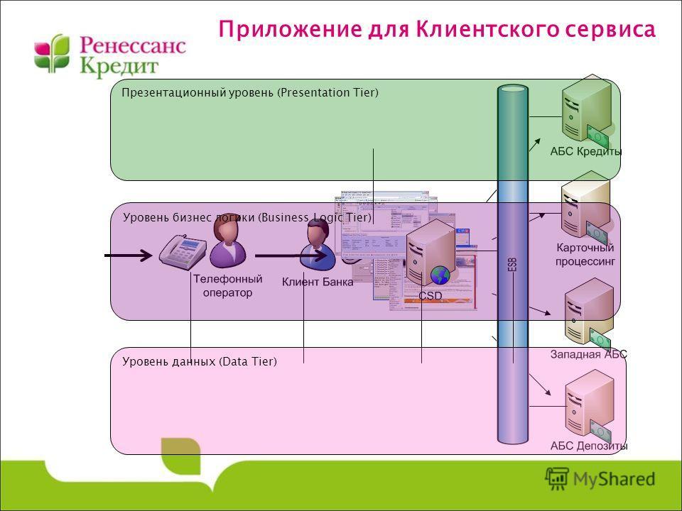 Приложение для Клиентского сервиса Презентационный уровень (Presentation Tier) Уровень бизнес логики (Business Logic Tier) Уровень данных (Data Tier)
