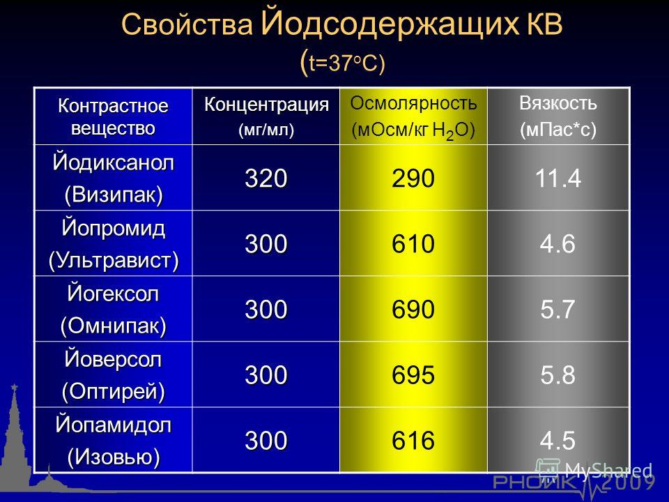 Свойства Йодсодержащих КВ ( t=37 о C) Контрастное вещество Концентрация (мг/мл) Осмолярность (мОсм/кг H 2 O) Вязкость (мПас*с) Йодиксанол(Визипак) 32029011.4 Йопромид(Ультравист) 3006104.6 Йогексол(Омнипак) 3006905.7 Йоверсол(Оптирей) 3006955.8 Йопам