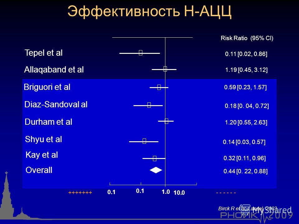 Risk Ratio (95% Cl) 0.1 1.0 10.0 Tepel et al Briguori et al Durham et al Kay et al 0.11 [0.02, 0.86] 1.19 [0.45, 3.12] 0.59 [0.23, 1.57] 0.18 [0. 04, 0.72] Allaqaband et al Diaz-Sandoval al Shyu et al Overall 0.1 1.20 [0.55, 2.63] 0.14 [0.03, 0.57] 0