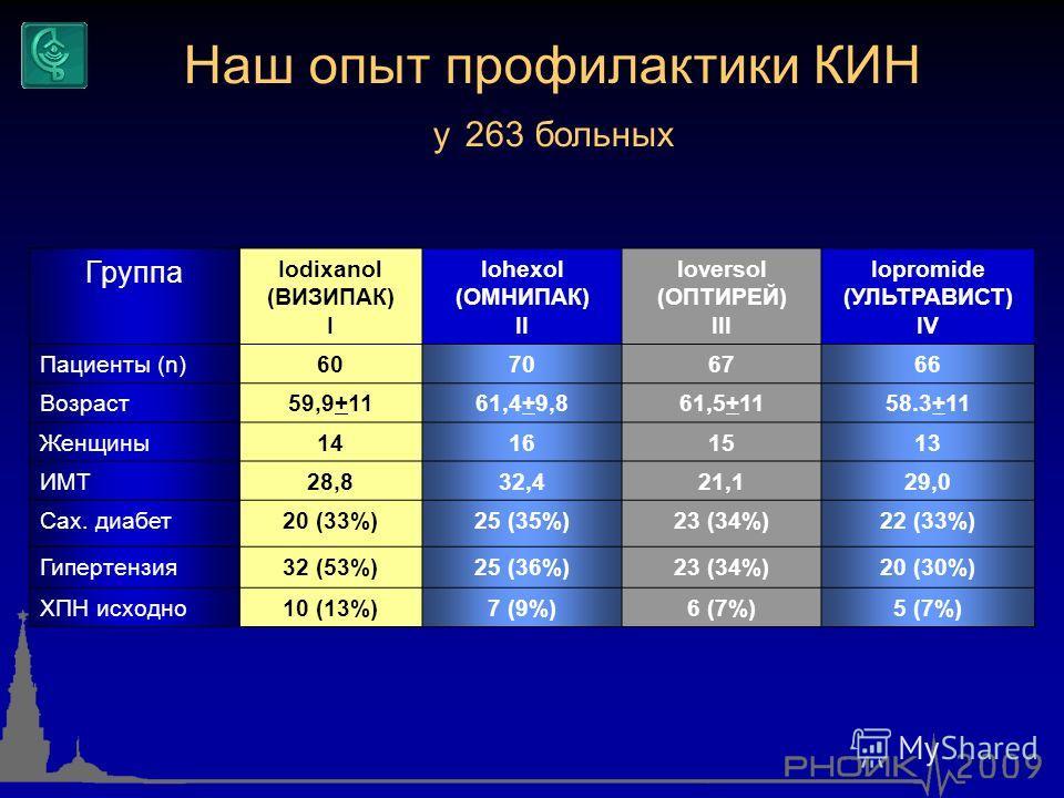 Группа Iodixanol (ВИЗИПАК) I Iohexol (ОМНИПАК) II Ioversol (ОПТИРЕЙ) III Iopromide (УЛЬТРАВИСТ) IV Пациенты (n)60706766 Возраст59,9+1161,4+9,861,5+1158.3+11 Женщины14161513 ИМТ28,832,421,129,0 Сах. диабет20 (33%)25 (35%)23 (34%)22 (33%) Гипертензия32