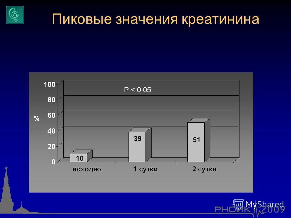 % P < 0.05 Пиковые значения креатинина