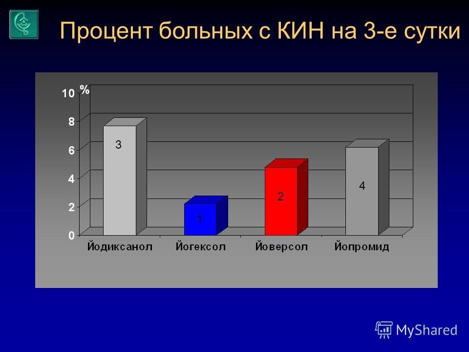 3 Процент больных с КИН на 3-е сутки % 1 2 4