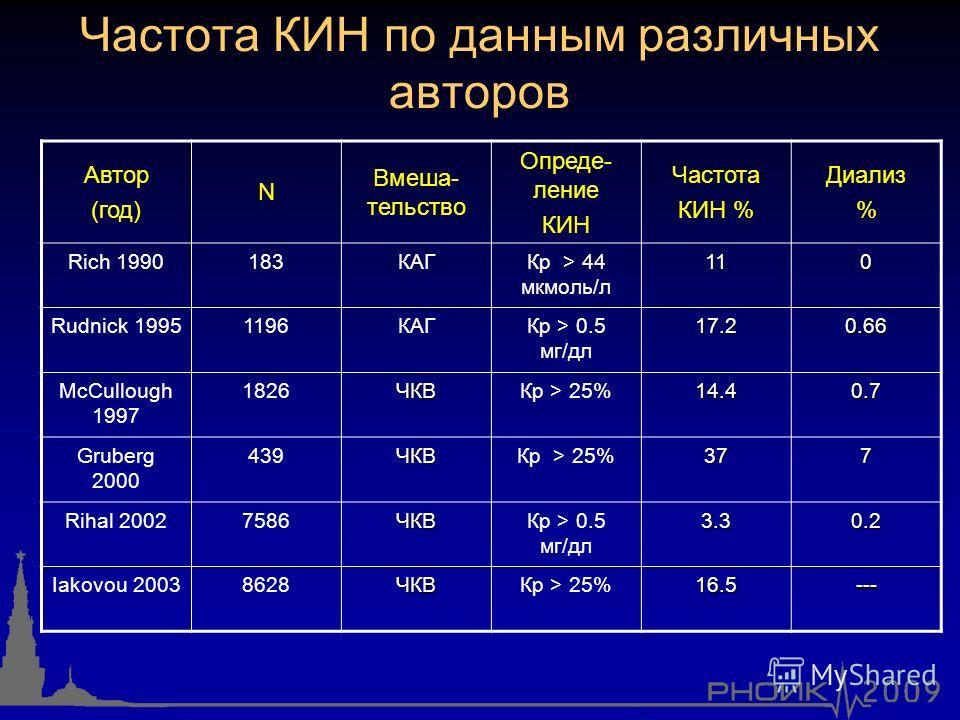 Частота КИН по данным различных авторов Автор (год) N Вмеша- тельство Опреде- ление КИН Частота КИН % Диализ % Rich 1990183КАГКр > 44 мкмоль/л110 Rudnick 19951196КАГКр > 0.5 мг/дл17.20.66 McCullough 1997 1826ЧКВКр > 25%14.40.7 Gruberg 2000 439ЧКВКр >