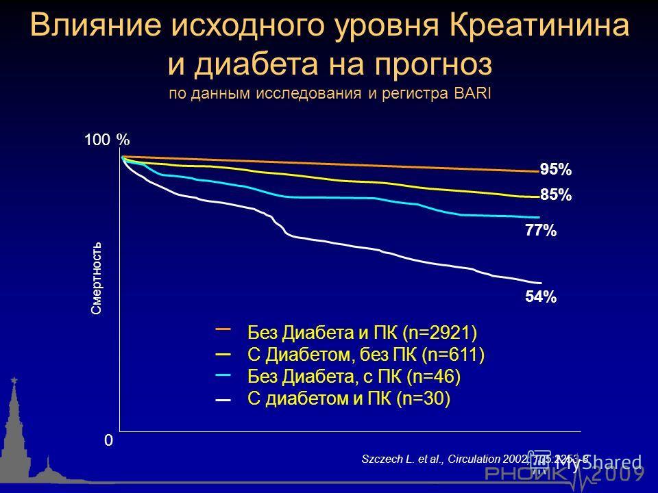 Szczech L. et al., Circulation 2002; 105:2253-8 95% 85% 77% 54% Влияние исходного уровня Креатинина и диабета на прогноз по данным исследования и регистра BARI 100 % 0 Без Диабета и ПК (n=2921) С Диабетом, без ПК (n=611) Без Диабета, с ПК (n=46) С ди