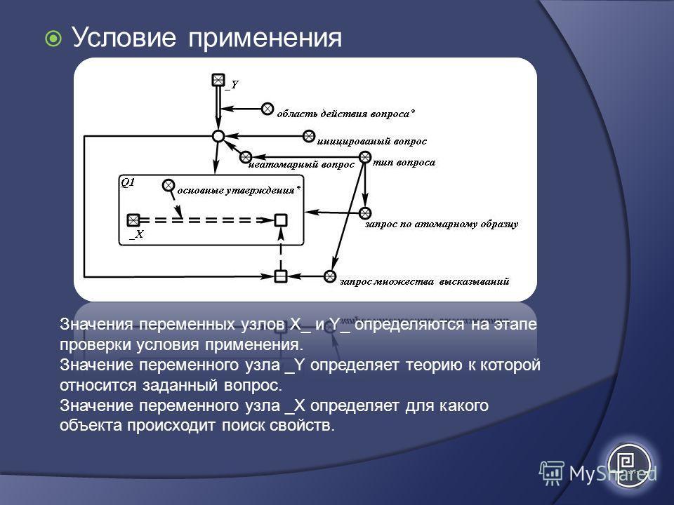 Условие применения Значения переменных узлов Х_ и Y_ определяются на этапе проверки условия применения. Значение переменного узла _Y определяет теорию к которой относится заданный вопрос. Значение переменного узла _Х определяет для какого объекта про
