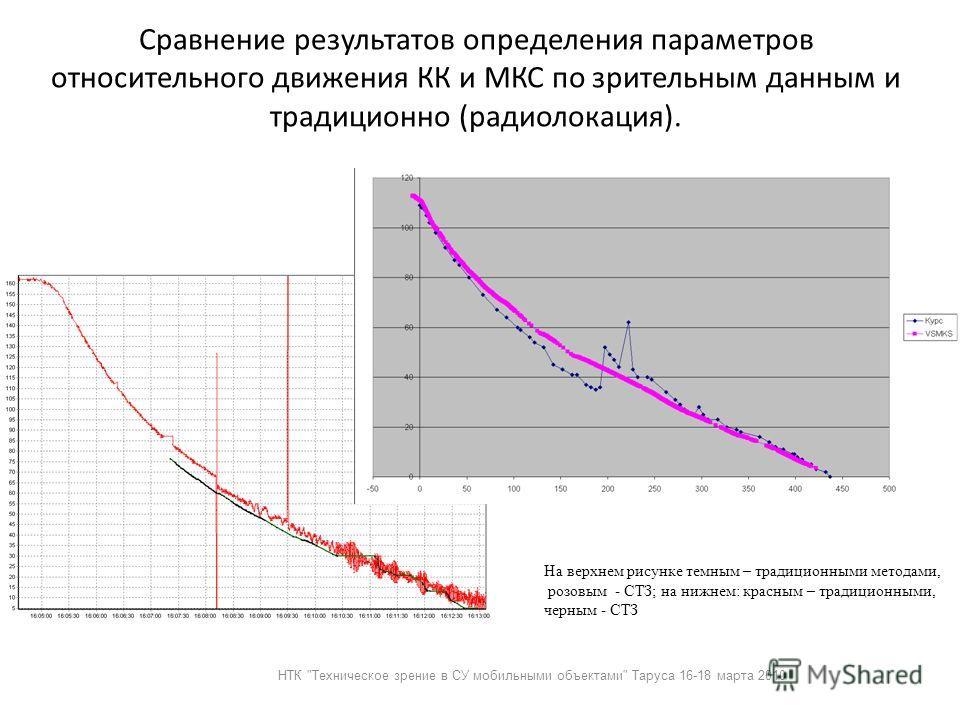 Сравнение результатов определения параметров относительного движения КК и МКС по зрительным данным и традиционно (радиолокация). На верхнем рисунке темным – традиционными методами, розовым - СТЗ; на нижнем: красным – традиционными, черным - СТЗ НТК