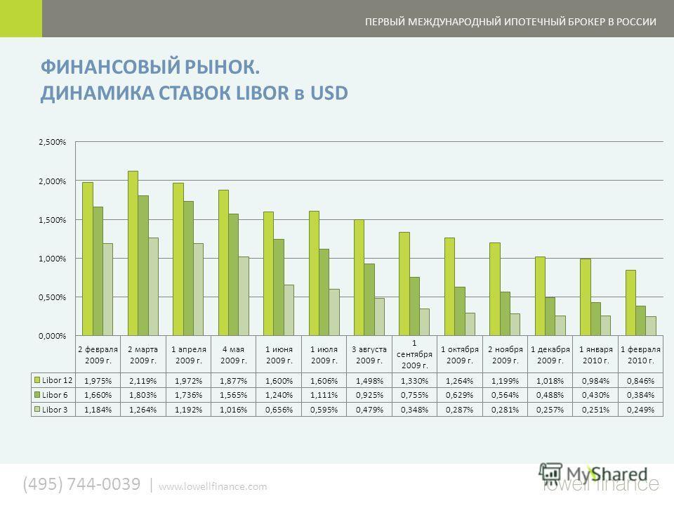 (495) 744-0039   www.lowellfinance.com ПЕРВЫЙ МЕЖДУНАРОДНЫЙ ИПОТЕЧНЫЙ БРОКЕР В РОССИИ ФИНАНСОВЫЙ РЫНОК. ДИНАМИКА СТАВОК LIBOR в USD