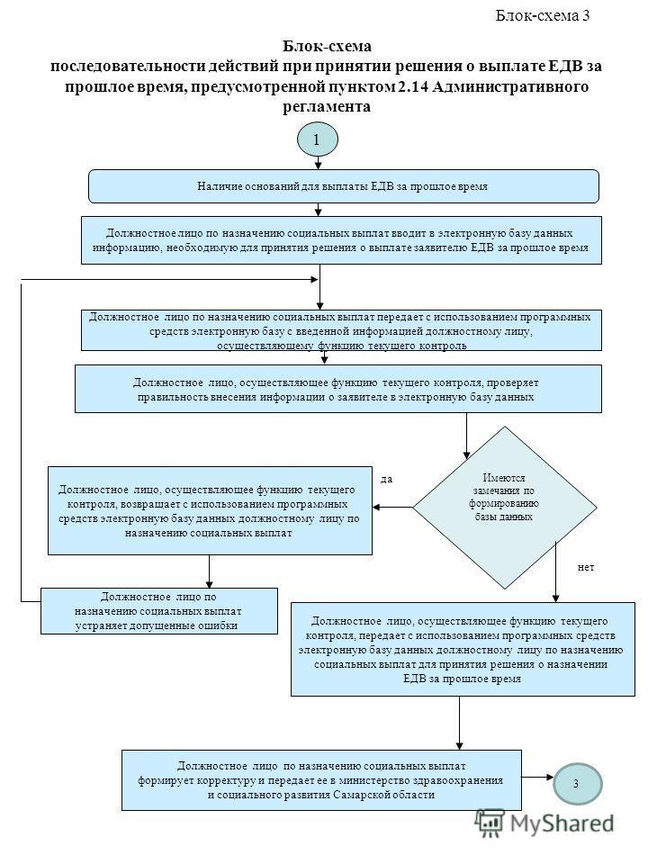 Блок-схема последовательности действий при принятии решения о выплате ЕДВ за прошлое время, предусмотренной пунктом 2.14 Административного регламента Наличие оснований для выплаты ЕДВ за прошлое время Должностное лицо по назначению социальных выплат