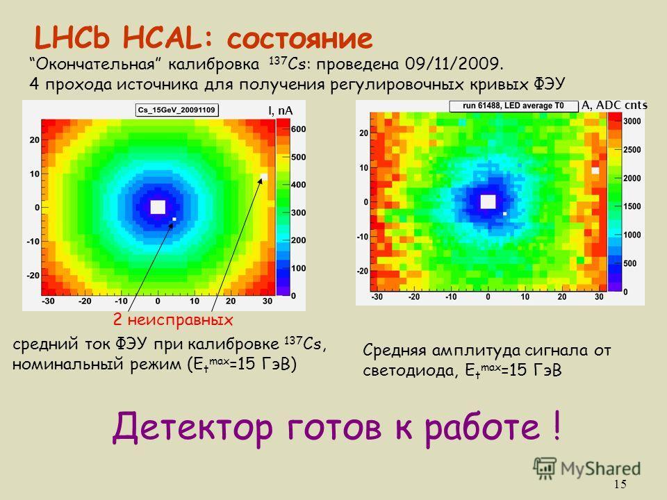 15 LHCb HCAL: состояние Окончательная калибровка 137 Cs: проведена 09/11/2009. 4 прохода источника для получения регулировочных кривых ФЭУ 2 неисправных I, nA средний ток ФЭУ при калибровке 137 Cs, номинальный режим (E t max =15 ГэВ) A, ADC cnts Сред