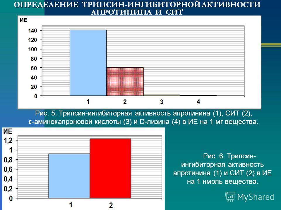 ОПРЕДЕЛЕНИЕ ТРИПСИН-ИНГИБИТОРНОЙ АКТИВНОСТИ АПРОТИНИНА И СИТ Рис. 5. Трипсин-ингибиторная активность апротинина (1), СИТ (2), ε-аминокапроновой кислоты (3) и D-лизина (4) в ИЕ на 1 мг вещества. Рис. 6. Трипсин- ингибиторная активность апротинина (1)