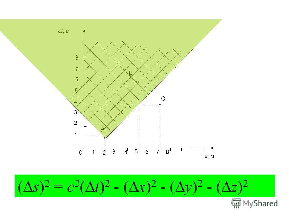 B C 1 2 3 A 4 5 6 7 8 1 0 x, м ct, м 3 2 4876 5 ( s) 2 = c 2 ( t) 2 - ( x) 2 - ( y) 2 - ( z) 2