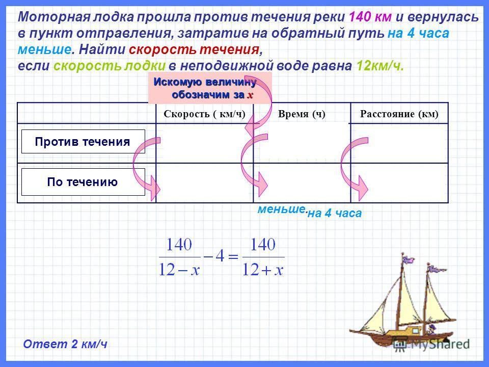 Моторная лодка прошла против течения реки 140 км и вернулась в пункт отправления, затратив на обратный путь на 4 часа меньше. Найти скорость течения, если скорость лодки в неподвижной воде равна 12км/ч. Скорость ( км/ч)Время (ч)Расстояние (км) По теч