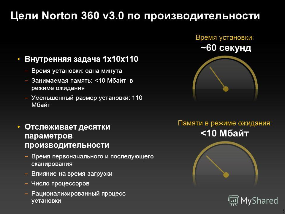Цели Norton 360 v3.0 по производительности 5 Внутренняя задача 1x10x110 –Время установки: одна минута –Занимаемая память: