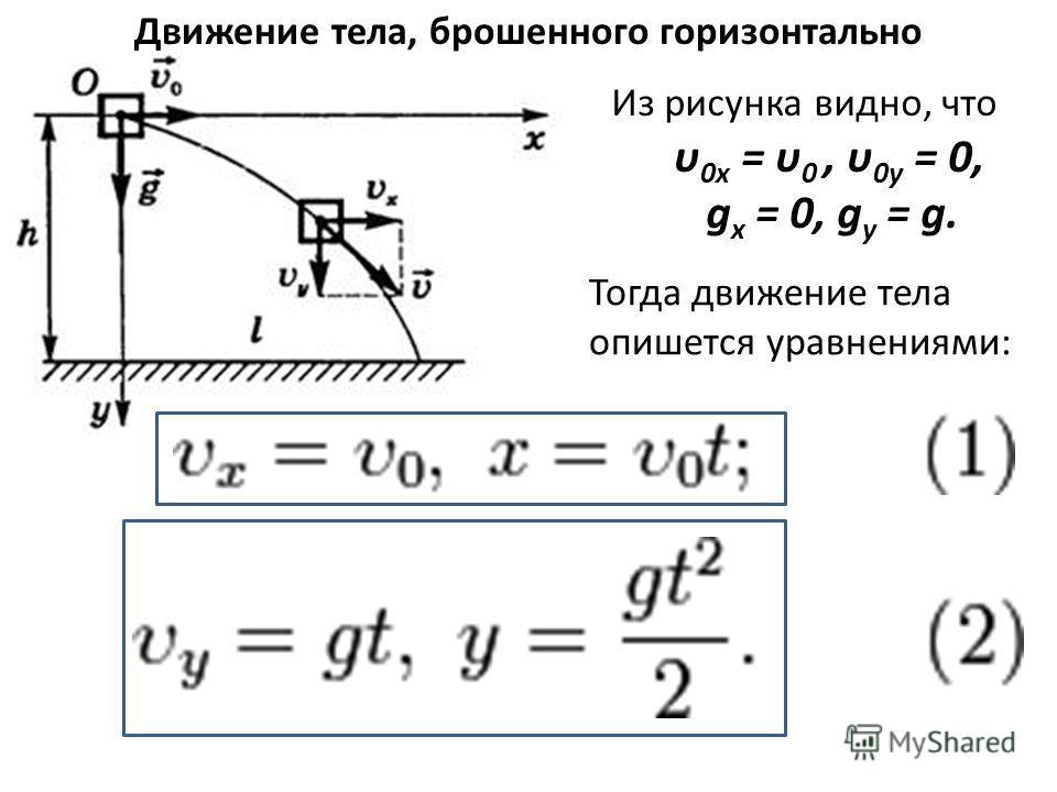 Из рисунка видно, что υ 0x = υ 0, υ 0y = 0, g x = 0, g y = g. Тогда движение тела опишется уравнениями: