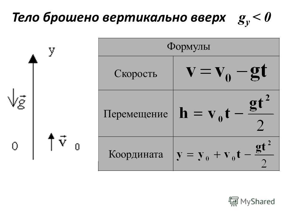 Формулы Скорость Перемещение Координата Тело брошено вертикально вверх g y < 0