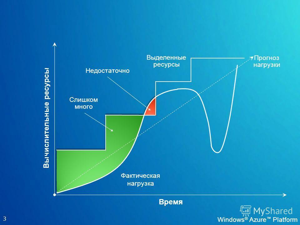 3 Время Вычислительные ресурсы Фактическая нагрузка Выделенные ресурсы Слишком много Недостаточно Прогноз нагрузки