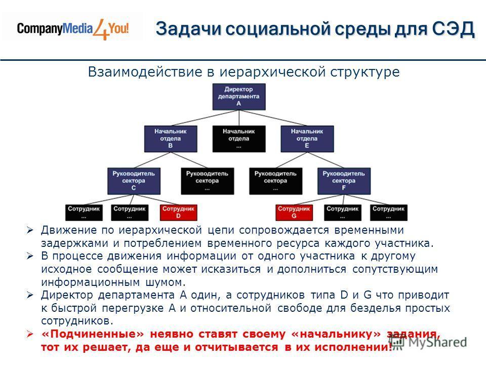 Задачи социальной среды для СЭД Движение по иерархической цепи сопровождается временными задержками и потреблением временного ресурса каждого участника. В процессе движения информации от одного участника к другому исходное сообщение может исказиться