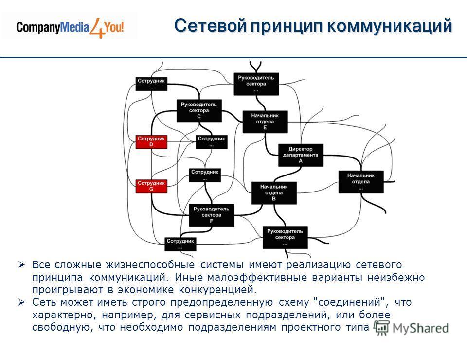 Сетевой принцип коммуникаций Все сложные жизнеспособные системы имеют реализацию сетевого принципа коммуникаций. Иные малоэффективные варианты неизбежно проигрывают в экономике конкуренцией. Сеть может иметь строго предопределенную схему