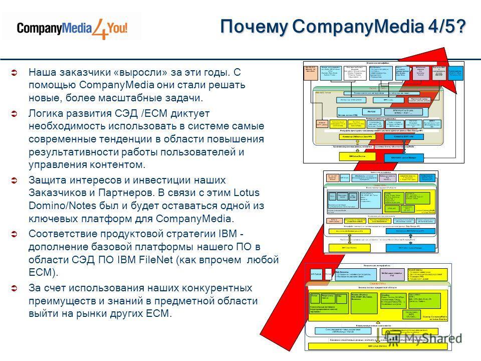 Наша заказчики «выросли» за эти годы. C помощью CompanyMedia они стали решать новые, более масштабные задачи. Логика развития СЭД /ECM диктует необходимость использовать в системе самые современные тенденции в области повышения результативности работ