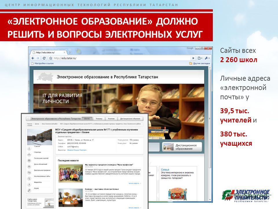 ЦЕНТР ИНФОРМАЦИОННЫХ ТЕХНОЛОГИЙ РЕСПУБЛИКИ ТАТАРСТАН 6 «ЭЛЕКТРОННОЕ ОБРАЗОВАНИЕ» ДОЛЖНО РЕШИТЬ И ВОПРОСЫ ЭЛЕКТРОННЫХ УСЛУГ Сайты всех 2 260 школ Личные адреса «электронной почты» у 39,5 тыс. учителей и 380 тыс. учащихся