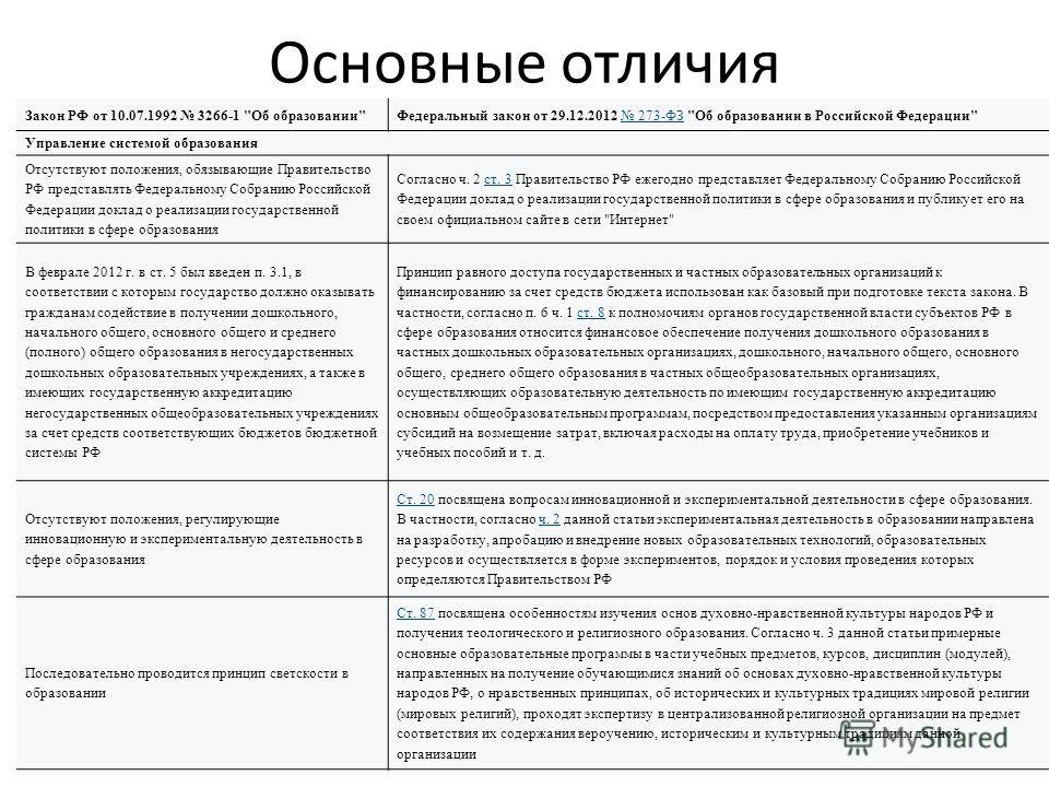 Основные отличия Закон РФ от 10.07.1992 3266-1