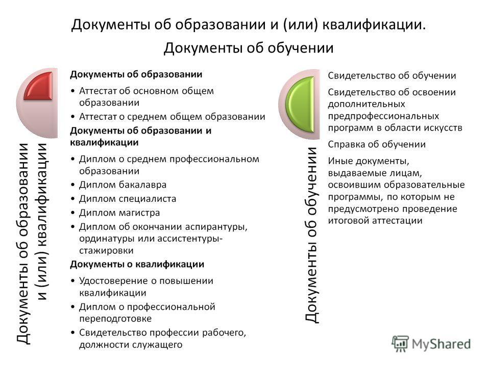 Документы об образовании и (или) квалификации. Документы об обучении
