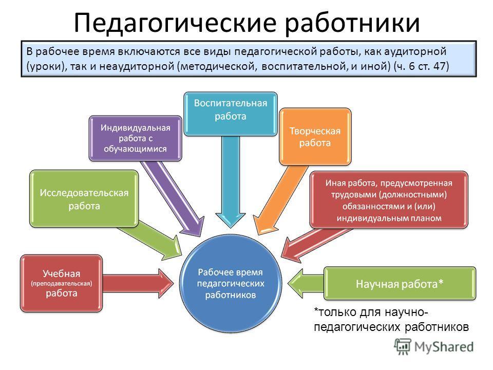 Педагогические работники В рабочее время включаются все виды педагогической работы, как аудиторной (уроки), так и неаудиторной (методической, воспитательной, и иной) (ч. 6 ст. 47) *только для научно- педагогических работников