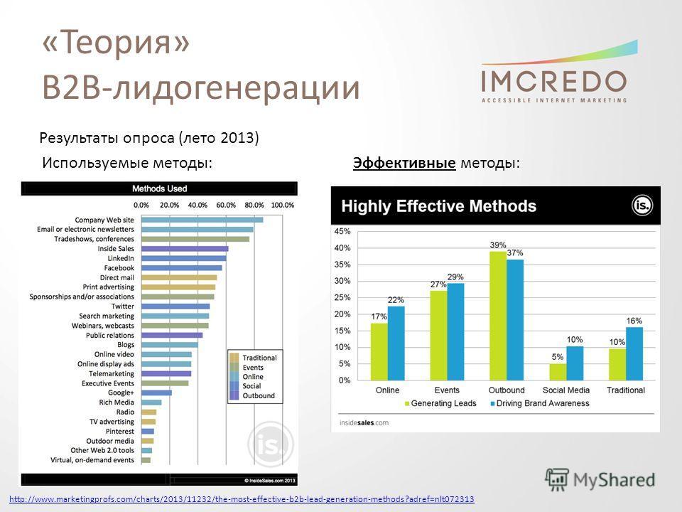 «Теория» B2B-лидогенерации http://www.marketingprofs.com/charts/2013/11232/the-most-effective-b2b-lead-generation-methods?adref=nlt072313 Результаты опроса (лето 2013) Используемые методы:Эффективные методы: