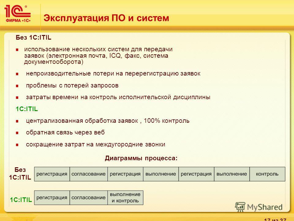 17 из 37 Диаграммы процесса: Без 1С:ITIL Эксплуатация ПО и систем Без 1С:ITIL использование нескольких систем для передачи заявок (электронная почта, ICQ, факс, система документооборота) непроизводительные потери на перерегистрацию заявок проблемы с