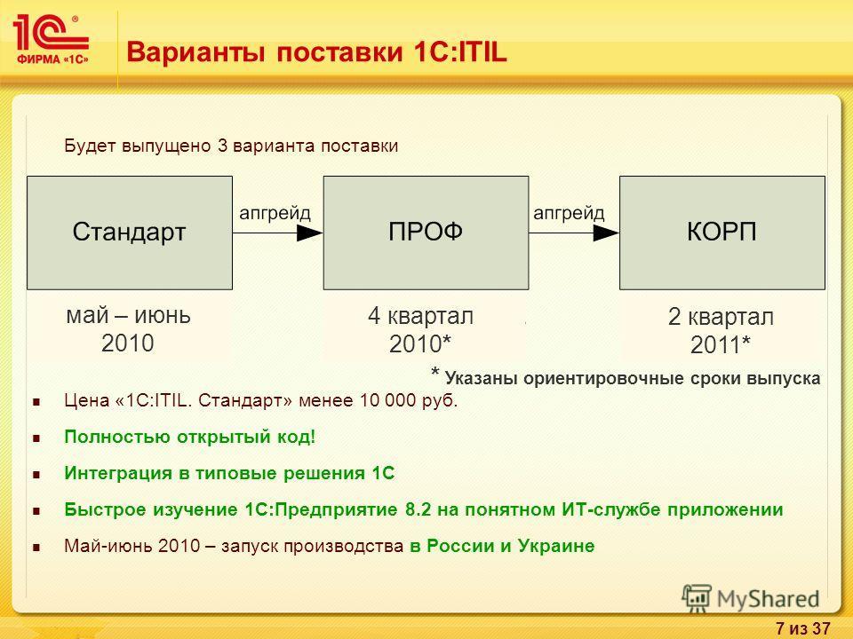 7 из 37 Варианты поставки 1С:ITIL Будет выпущено 3 варианта поставки Цена «1C:ITIL. Стандарт» менее 10 000 руб. Полностью открытый код! Интеграция в типовые решения 1С Быстрое изучение 1С:Предприятие 8.2 на понятном ИТ-службе приложении Май-июнь 2010