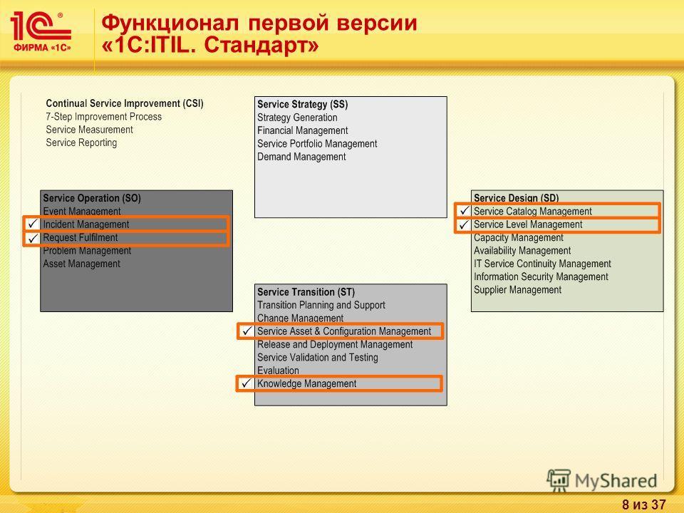 8 из 37 Функционал первой версии «1С:ITIL. Стандарт»