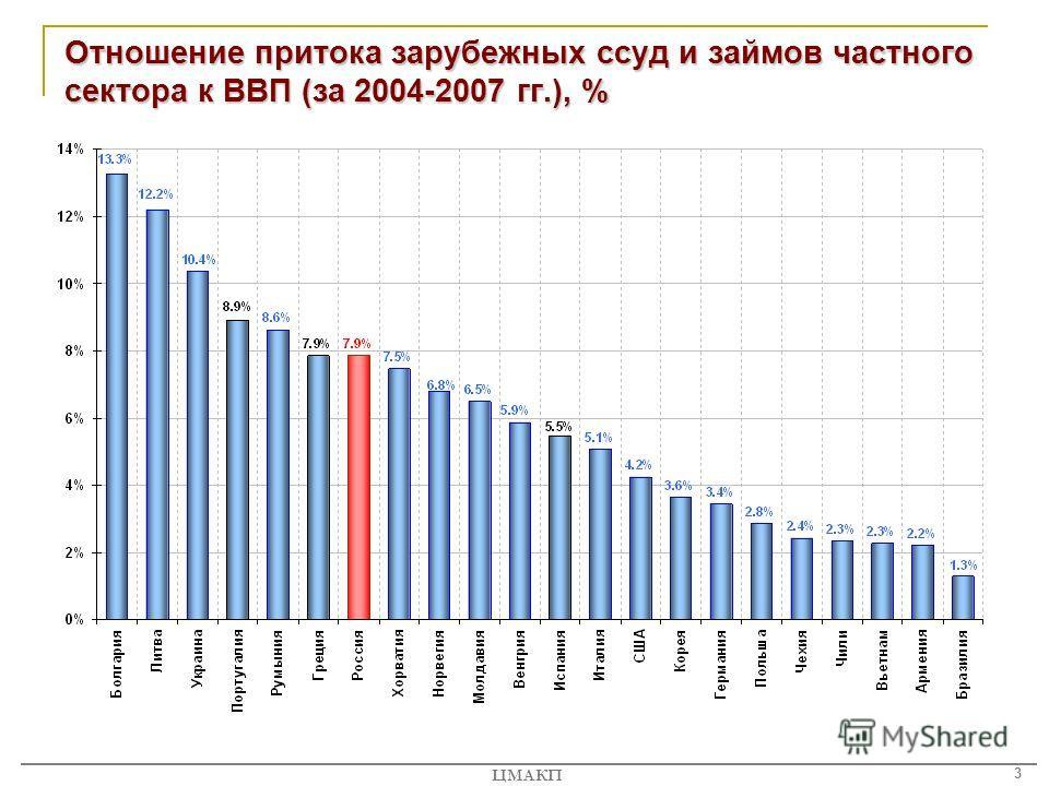 3 ЦМАКП Отношение притока зарубежных ссуд и займов частного сектора к ВВП (за 2004-2007 гг.), %